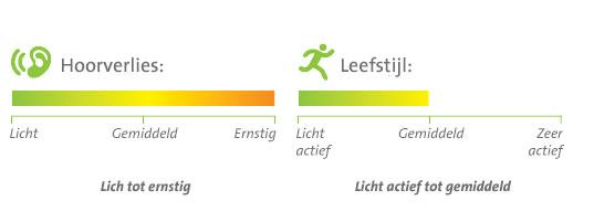 Een grafiek voor hoorverlies en leefstijl