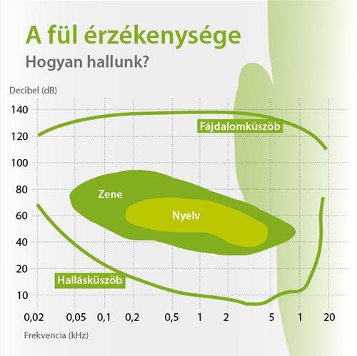 Diagram - A fül érzékenysége