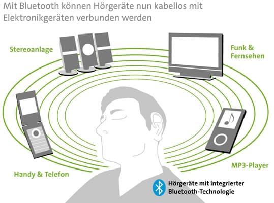 Hörgeräte Bluetooth