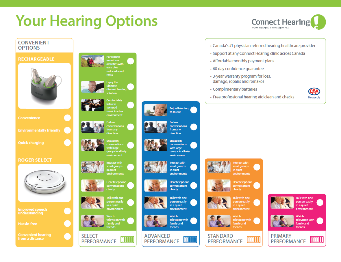 Connect Hearing performance level options brochure. Click to download.